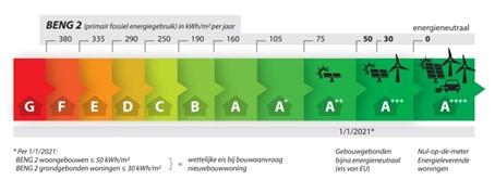 Voorbeeld-verschil-energielabel