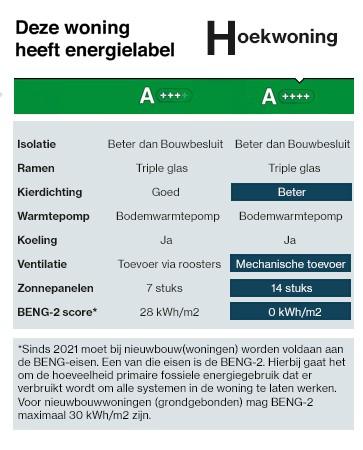 Energielabel-hoekwoning